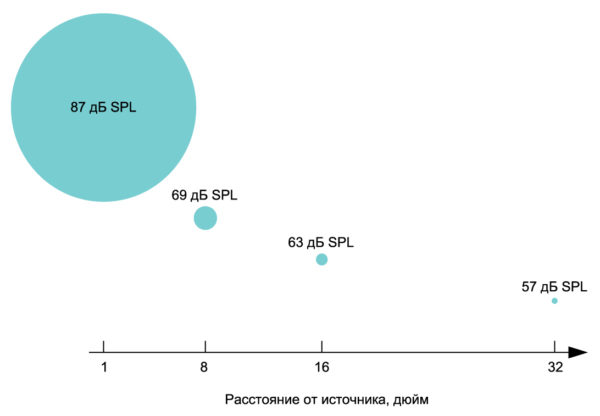 Уменьшение уровня звукового давления на входе микрофона по мере увеличения расстояния от источника