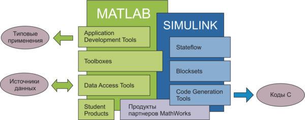 Структура системы MATLAB+Simulink