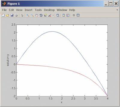 Два решения дифференциальных уравнений с одинаковыми граничными условиями в начале и в конце