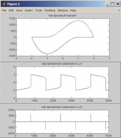 Решение жесткого дифференциального уравнения Ван дер Поля при Mu = 1000