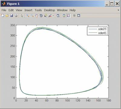 Сравнение двух методов решения модели Лотки-Вольтерры ode23 и ode45