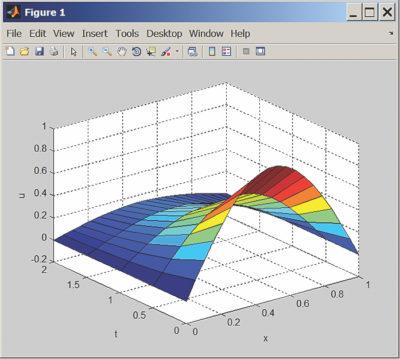 Пример решения системы дифференциальных уравнений с частными производными