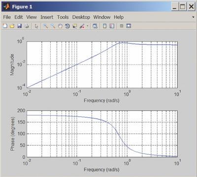 Другой вариант графиков ЛАЧХ и ЛФЧХ четырехполюсника, показанного на рис. 15