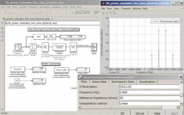 Моделирование усиления двухтонового сигнала физического СВЧ-усилителя и построение спектра его выходного сигнала