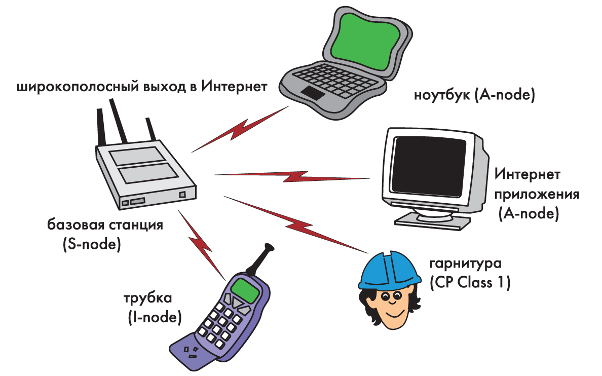 Структура сети, построенной по технологии HomeRF