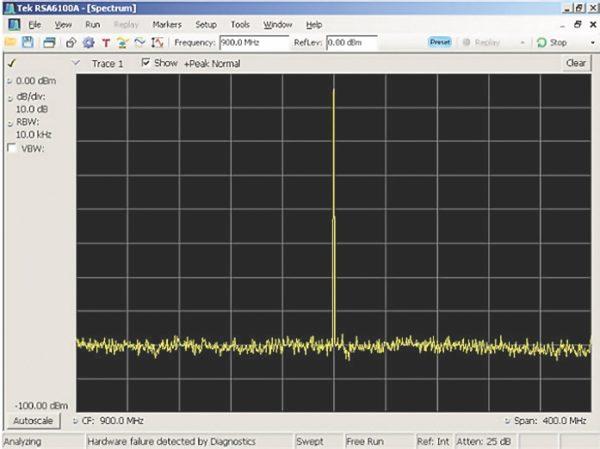 Реальный спектр синусоидального радиосигнала с частотой 0,9 ГГц