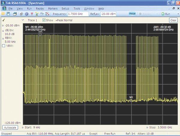 Осциллограмма 3 ГГц мультикомпонентного сигнала с уровнем 60 дБс SFDR