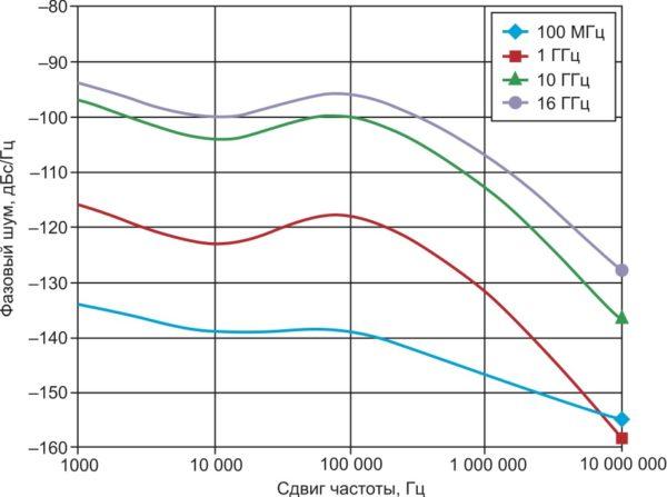 Зависимость фазового шума генераторов AWG от сдвига частоты относительно частоты несущей