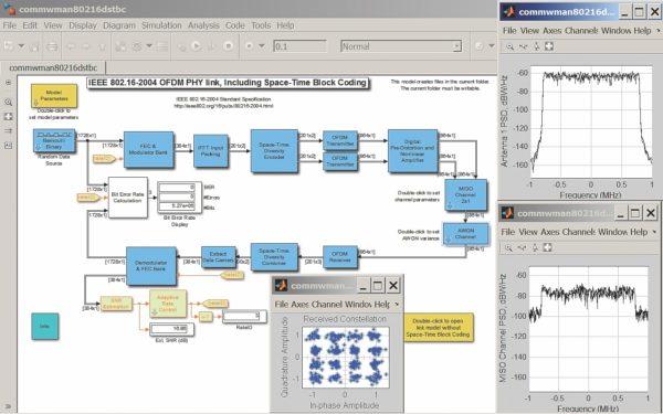 Диаграмма Simulink-модели беспроводной системы связи WiMax