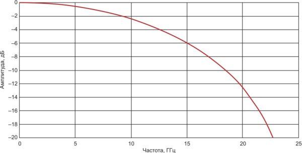 Теоретический спектр сигнала sin(x)/x малой длительности