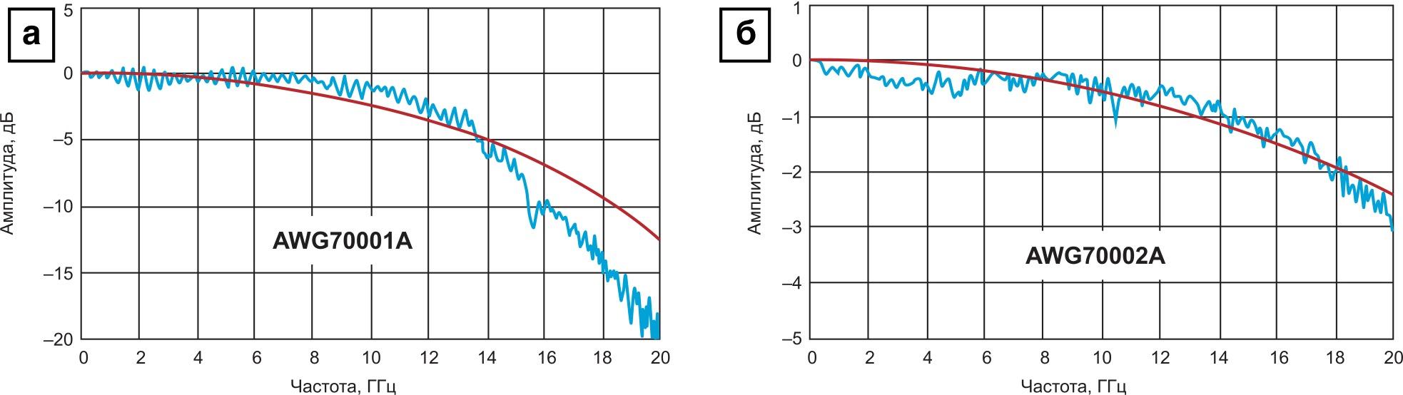 Сравнение спектра сигнала sin(x)/x с амплитудно-частотной характеристикой спектра у различных генераторов серии AWG70000