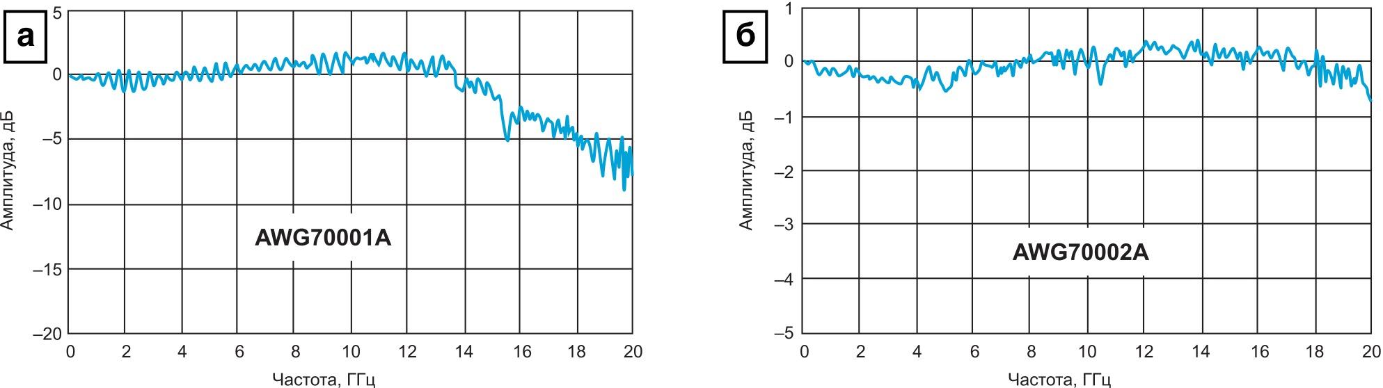 Спектр скорректированного сигнала генераторов AWG70001A и AWG70002A