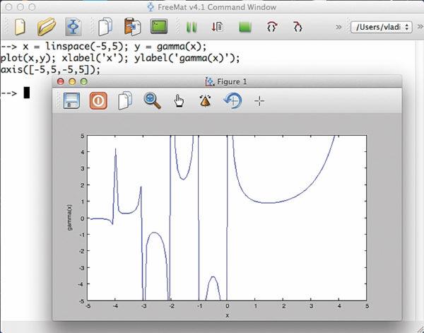 График гамма-функции