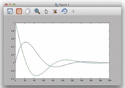 Графики затухающей синусоиды и ее производной