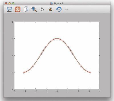 Приближение функции косинуса функцией Гаусса
