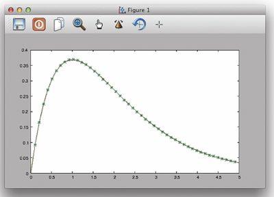 Пример приближения полиномом 6-й степени функции с падающим участком