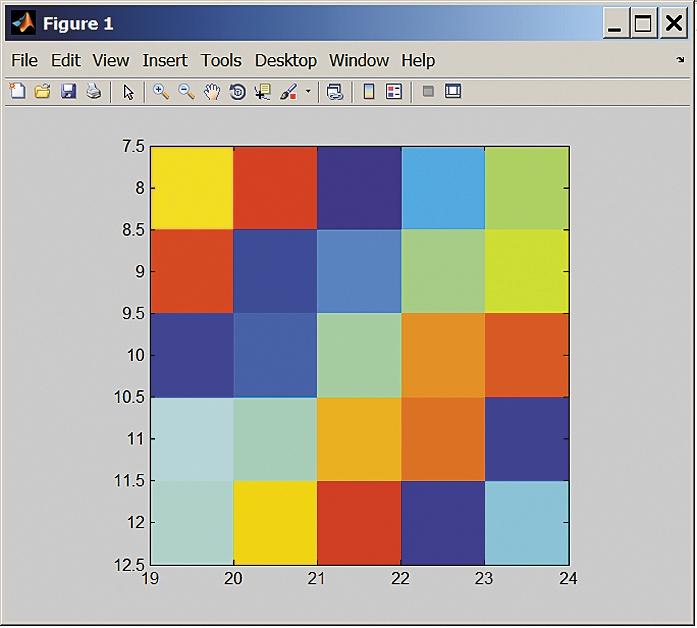Визуализация матрицы с цветной окраской ее элементов