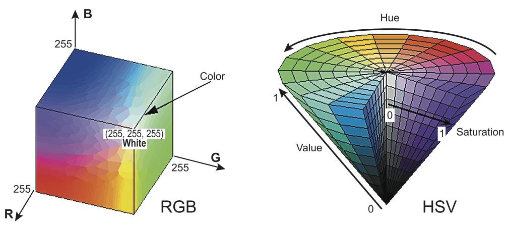 Куб цветов RGB и конус цветов HSV