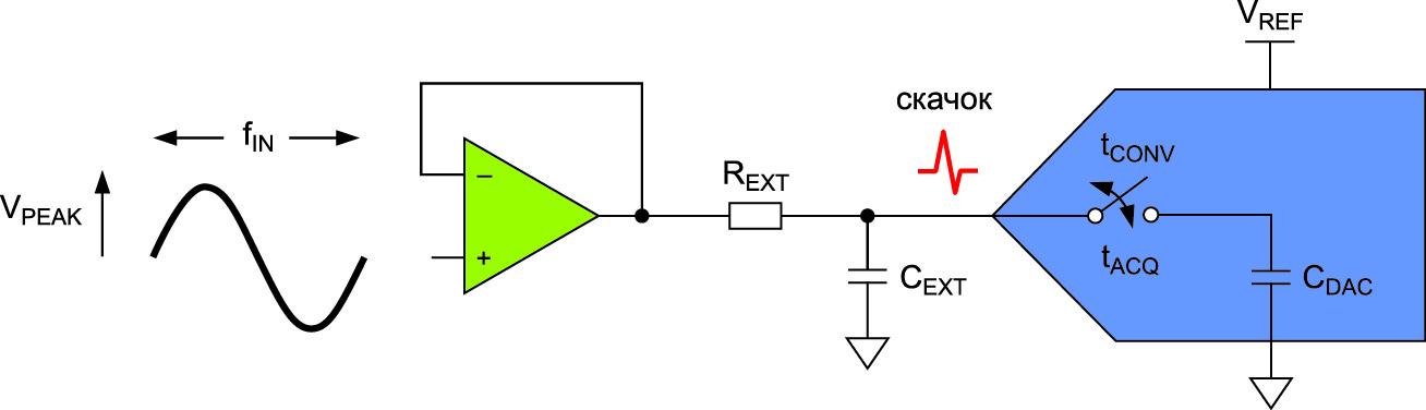 Схема сусилителем, RC-фильтром иАЦП
