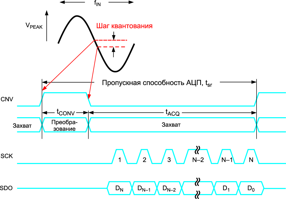 Временная диаграмма для n‑разрядного АЦП