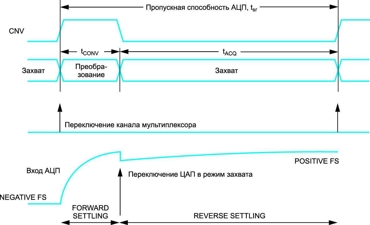 Временная диаграмма для мультиплексированной схемы