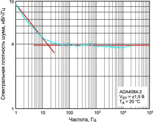 Зависимость шума понапряжению отчастоты для ADA4084-2