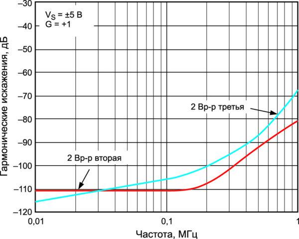Зависимость искажения отчастоты дляADA4841-1