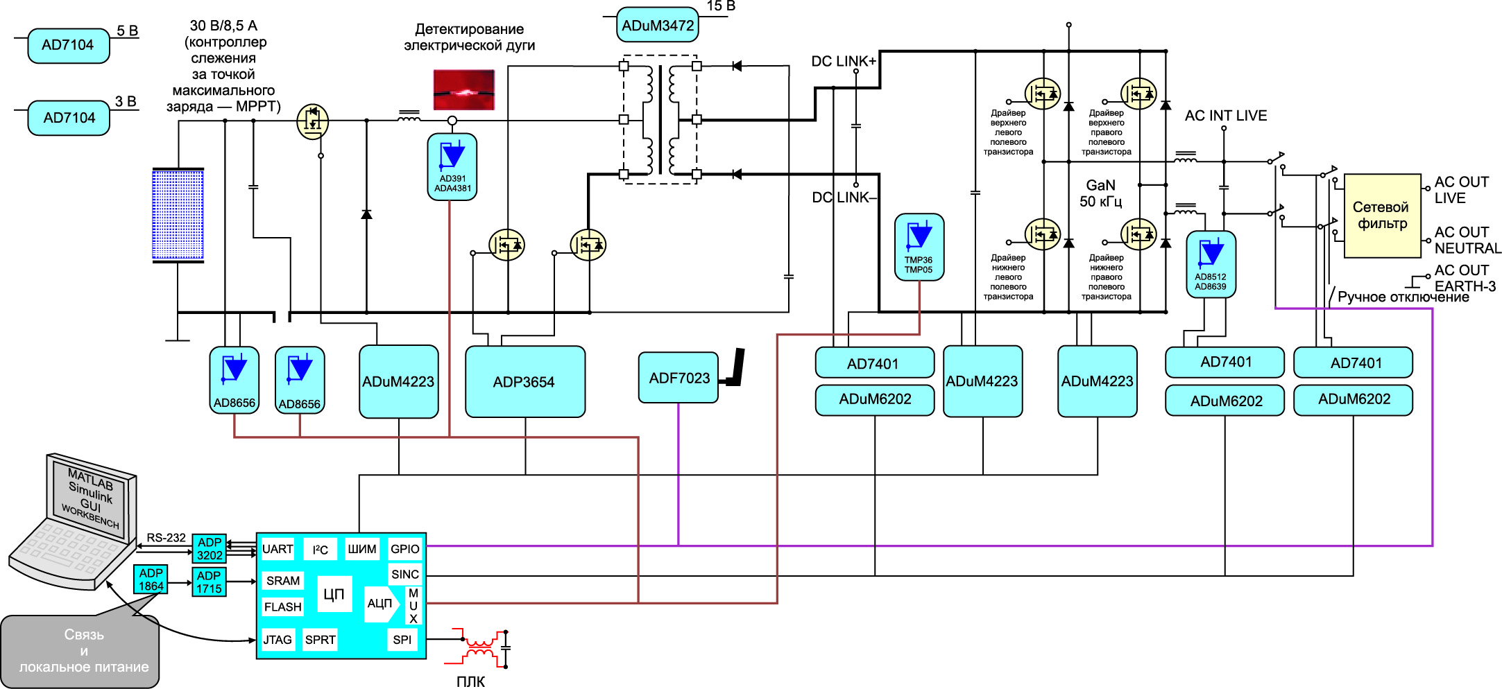 Сигнальная цепочка инвертра фотоэлектрической солнечной панели на базе компонентов Analog Devices