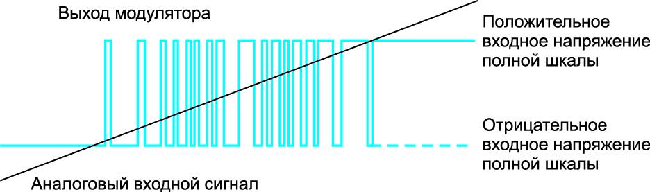 Пример выходного потока данных демодулятора