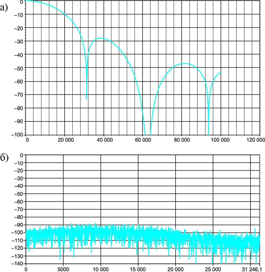 Характеристика фильтра sinc3 при коэффициенте децимации 256