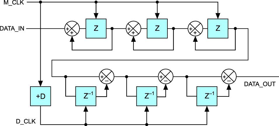 Блок-схема sinc-фильтра процессора ADSP-CM403