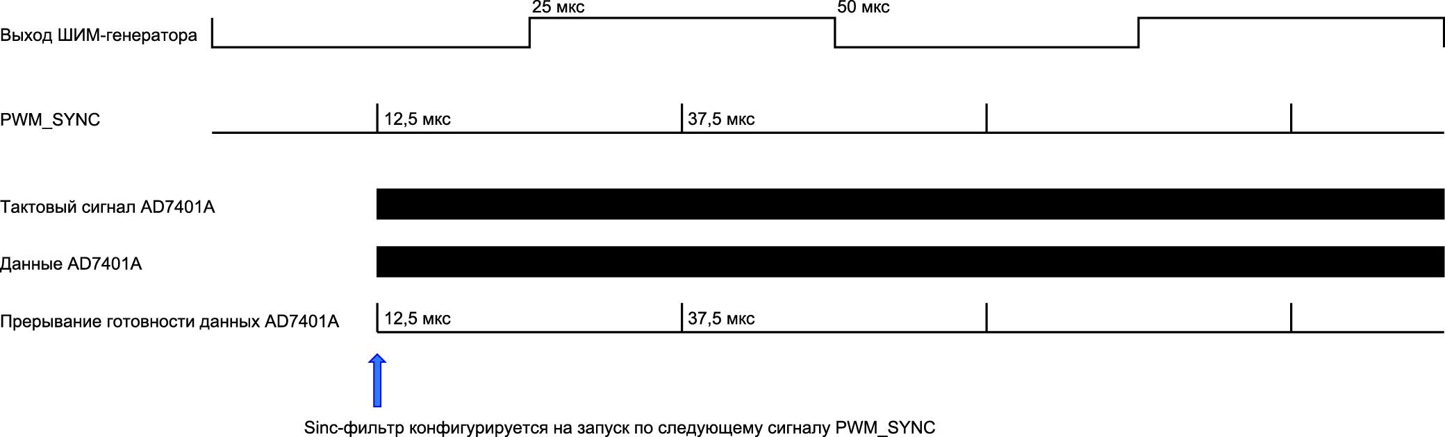 Синхронизация периферийных модулей ШИМ-генератора и sinc-фильтра в процессоре ADSP-CM403
