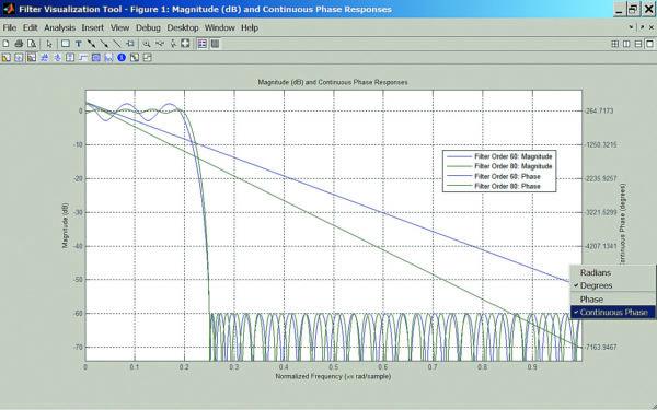 АЧХ и ФЧХ двух эллиптических НЧ-фильтров с минимальным ослаблением 60 и 80 дБ