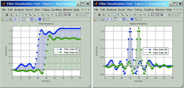 Переходные характеристики двух НЧ эллиптических фильтров с минимальным ослаблением 60 и 80 дБ (левый рисунок) и их импульсные характеристики (правый график)