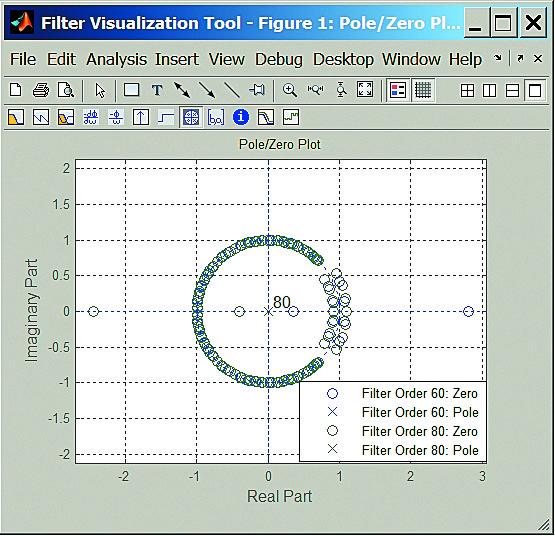 Нули и полюсы двух НЧ эллиптических фильтров с минимальным ослаблением 60 и 80 дБ