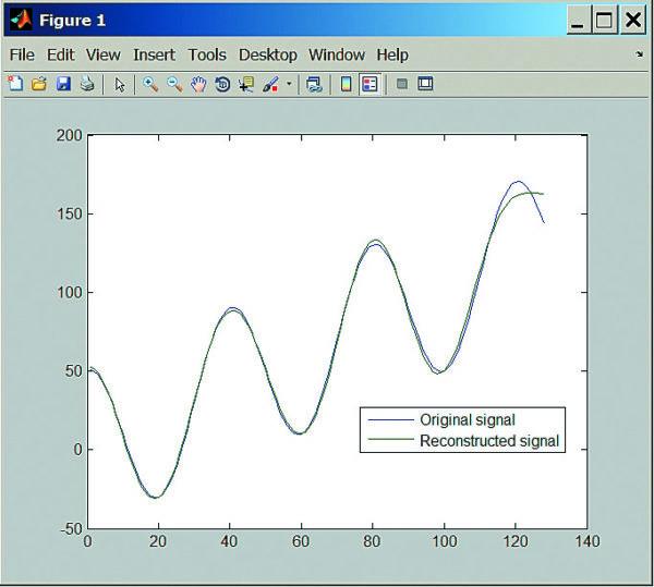 Косинусное дискретное преобразование сигнала и его реконструкция