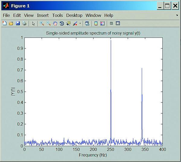 Спектр зашумленного двухкомпонентного сигнала