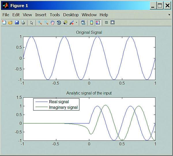 Синусоидальный сигнал и его действительная и мнимая части