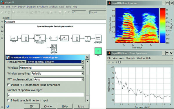 Диаграмма, иллюстрирующая получение периодограммы и спектрограммы аудиосигнала