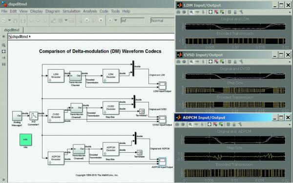 Диаграмма моделирования трех видов дельта-модуляции