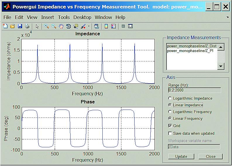 Окно измерителя импеданса и фазы линии передачи