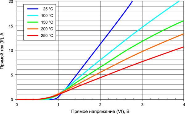 Зависимость прямого падения напряжения от тока при различных температурах эксплуатации для диода XTR1K1210