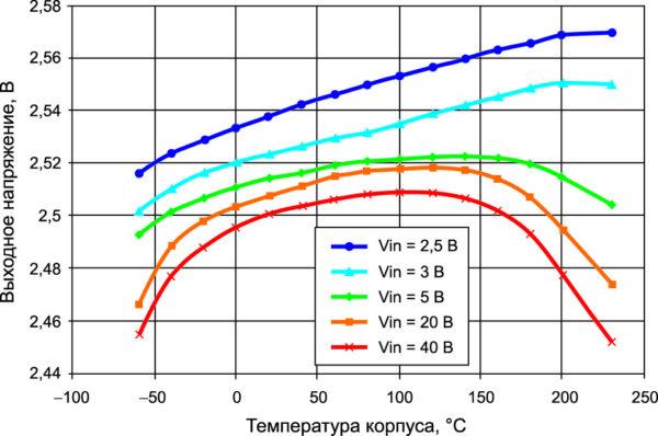 Зависимость выходного напряжения от температуры для стабилизаторов серии XTR431
