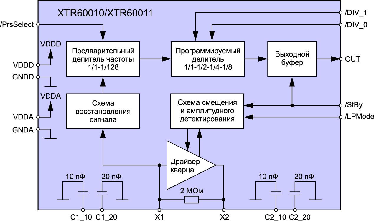 Внутренняя структура драйверов XTR6001х