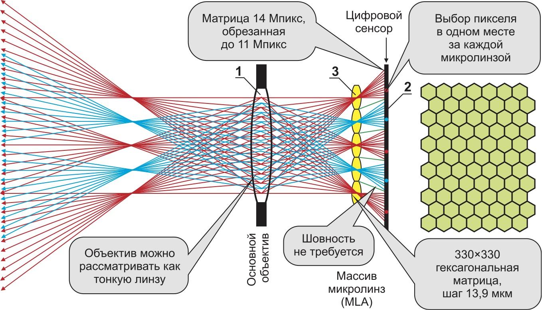 Схема работы регистратора СП с матрицей микролинз: 1 — основной проектирующий объектив; 2 — матрица фотодиодов; 3 — массив микролинз