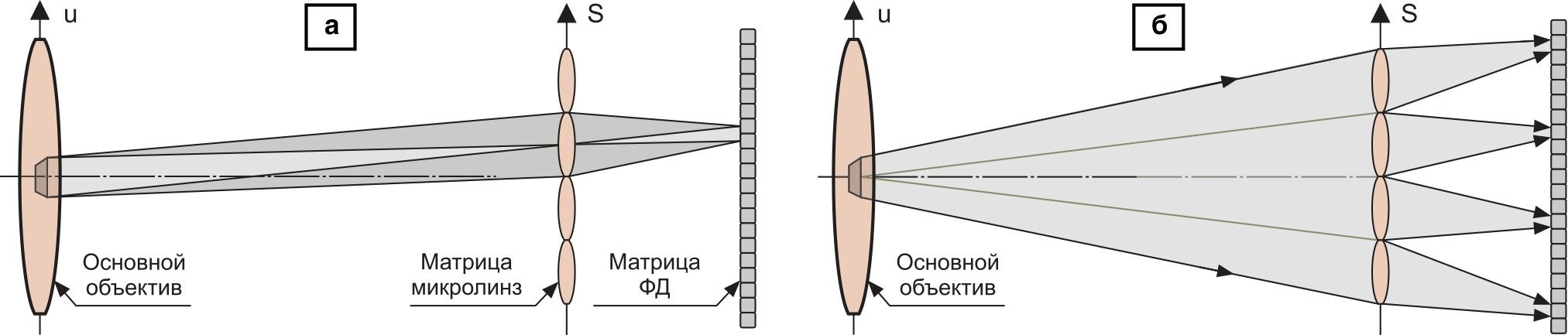 Схема регистрации светового поля матрицей фотодиодов