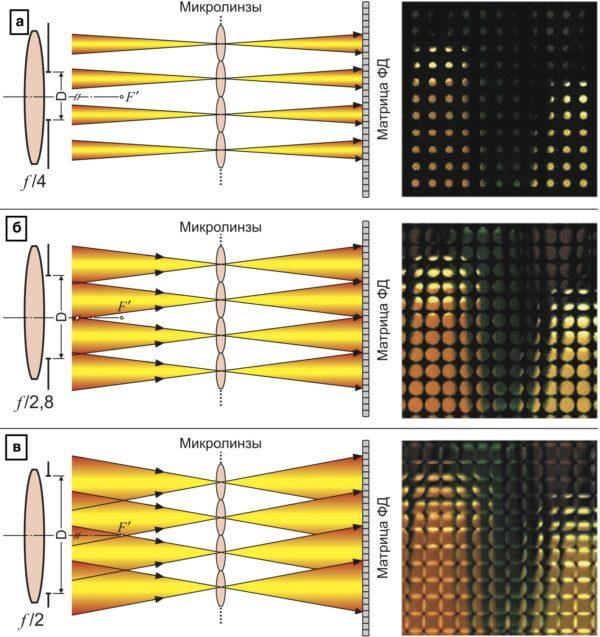 Влияние апертуры объектива на заполняемость матрицы ФД: а) f/4 — неиспользуемые пиксели; б) f/2,8 — полное заполнение матрицы; в) f/4 — наложение изображений