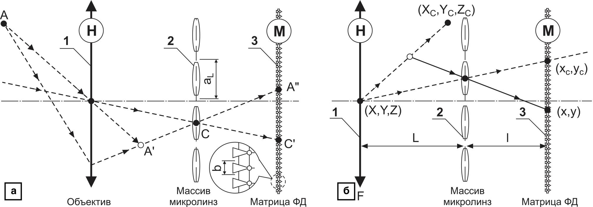 Проекционная модель камер СП на основе микролинз: a) ход лучей в оптической системе камеры СП; б) микролинзовая оптическая схема аналогична камере обскура, где 1 — основной объектив камеры СП; 2 — микролинзы; 3 — матрица фотодиодов (ФД)
