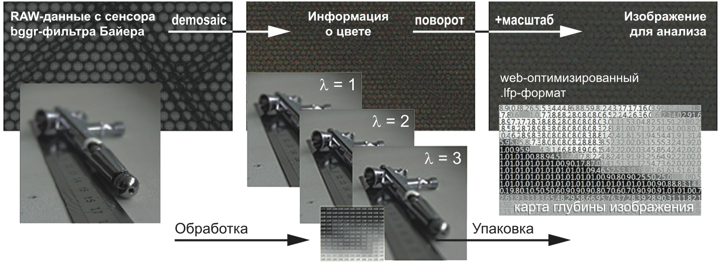Процесс обработки файла светового поля в изображение