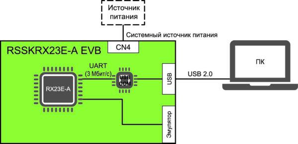 Подключение отладочной платы RSSK RX23E-A